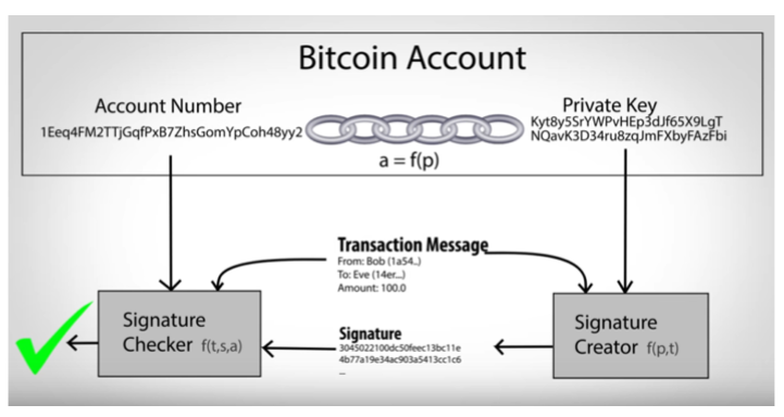 bitcoin-cryptocurrencies-and-the-due-diligence-process.png