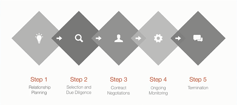 vendor-lifecycle-investment-due-diligence-procedures.png